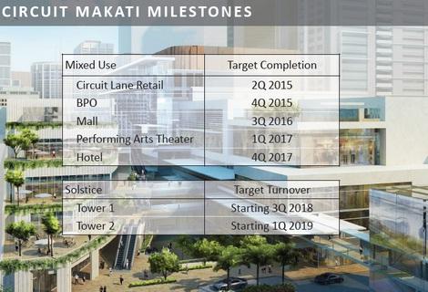 Circuit Makati Milestones